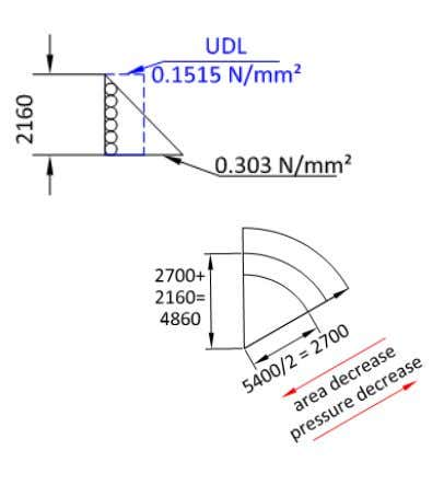 uniform distributed load (UDL) to simplify the calculation. Total loaded area: - Product diameter = 120mm