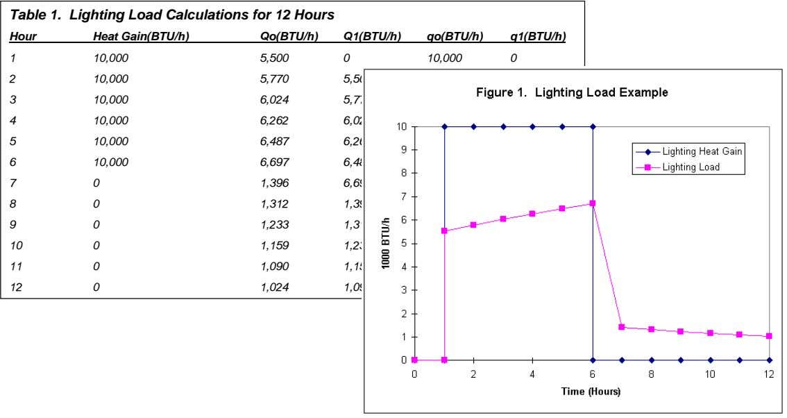 Table 1. Lighting Load Calculations for 12 Hours Hour Heat Gain(BTU/h) Qo(BTU/h) Q1(BTU/h) qo(BTU/h) q1(BTU/h)