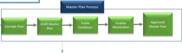 Master Plan Process Finalise Approved Public Draft Master Concept Plan Masterplan Master Plan Exhibition Plan