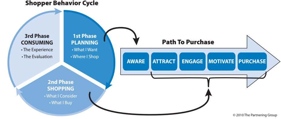 Shopper Behavior Cycle 3rd Phase 1st Phase CONSUMING PLANNING Path To Purchase • The Experience