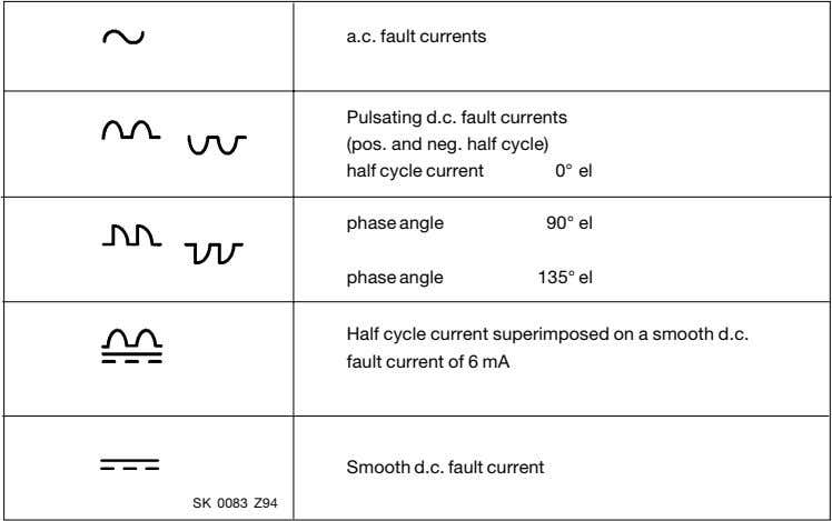 a.c. fault currents Pulsating d.c. fault currents (pos. and neg. half cycle) half cycle current