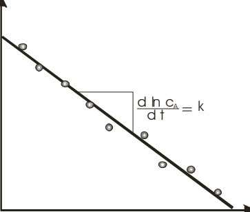 the rate constant k (Figure 2.2). ln c A d ln c A d t =