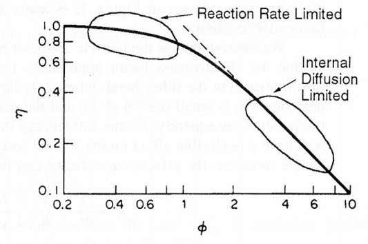 Thiele modulus Ф is depicted in the following Figure 2.12. Figure 2.12: Effectiveness factor plotted as