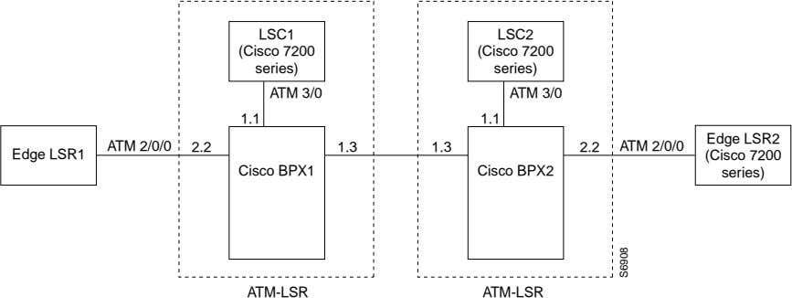 LSC1 LSC2 (Cisco 7200 (Cisco 7200 series) series) ATM 3/0 ATM 3/0 1.1 1.1 Edge