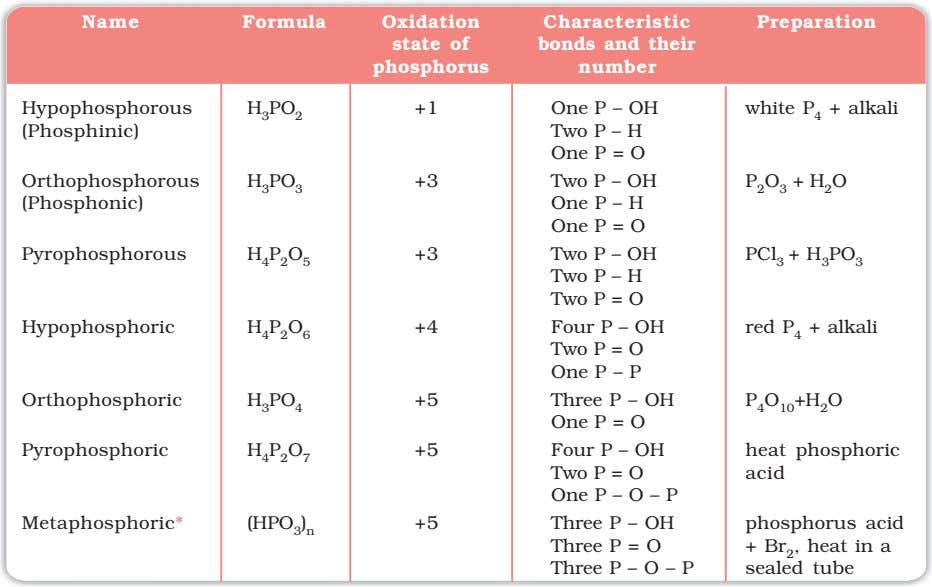 Name Formula Oxidation Characteristic bonds and their number Preparation state of phosphorus Hypophosphorous H