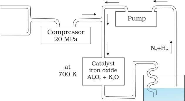 Fig. 7.1 Flow chart for the manufacture of ammonia N H H H Properties Ammonia is