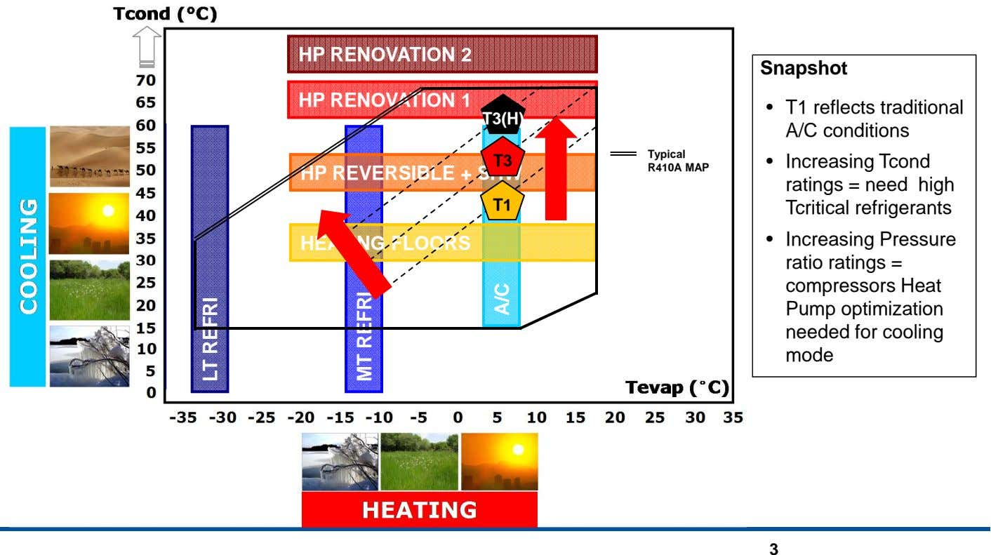 HP RENOVATION 2 Snapshot HP RENOVATION 1 • T3(H) T1 reflects traditional A/C conditions Typical