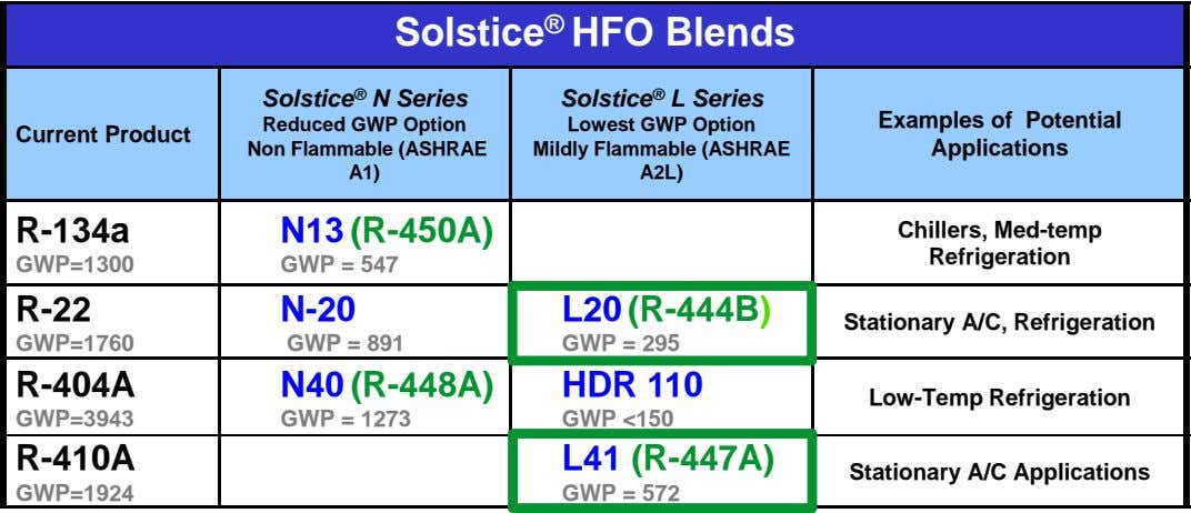 Solstice ® HFO Blends Solstice ® N Series Solstice ® L Series Current Product Reduced