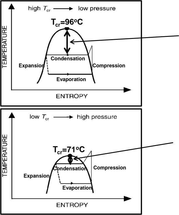 T cr =96 o C Condensation Expansion Compression Evaporation T cr =71 o C Condensation