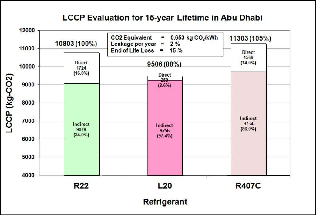 LCCP for Middle East Conditions  System meets new efficiency requirements for the Middle East 