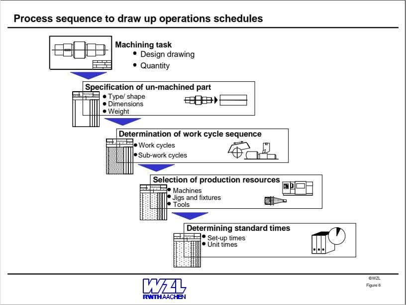 Process sequence to draw up operations schedules Machining task Design drawing Quantity Specification of un-machined