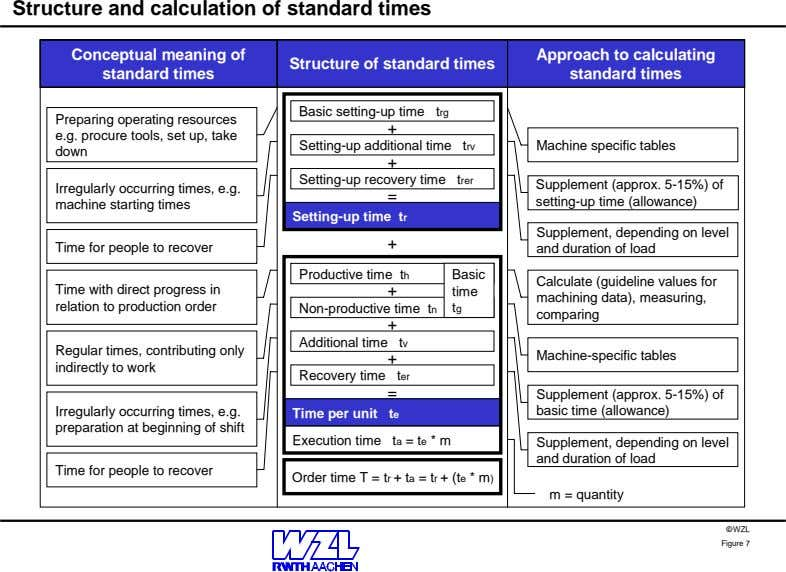 Structure and calculation of standard times Conceptual meaning of standard times Structure of standard times