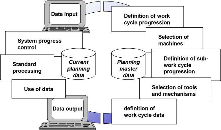 Data input Definition of work cycle progression Selection of System progress machines control Current Planning