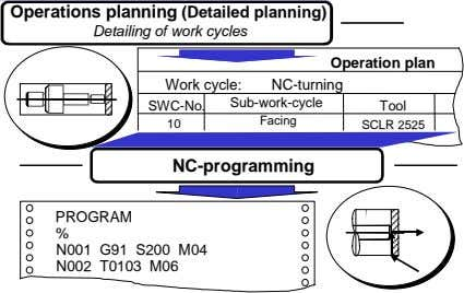 Operations planning (Detailed planning) Detailing of work cycles Operation plan NC-turning Sub-work-cycle SWC-No.