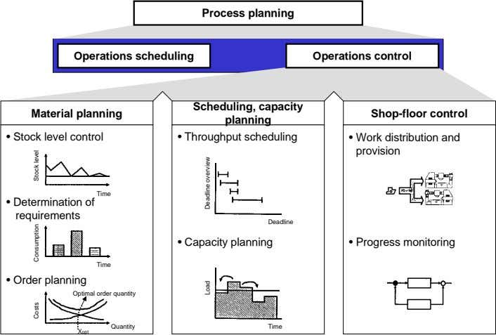 Process planning Operations scheduling Operations control Scheduling, capacity Material planning Shop-floor control