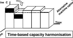 Time Time-based capacity harmonisation Alternativ-e