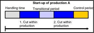 Start-up of production A Handling time Control period Transitional period 1. Cut within production 2.