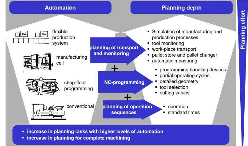 Automation Planning depth flexible production system planning of transport and monitoring manufacturing