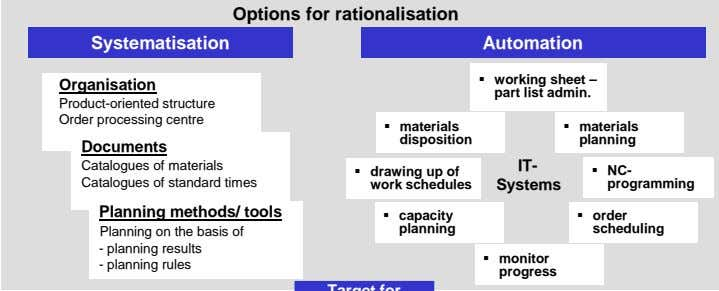 Options for rationalisation Systematisation Automation Organisation working sheet – part list admin.