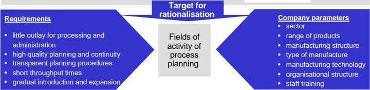Target for rationalisation Requirements Company parameters • sector • little outlay for processing and
