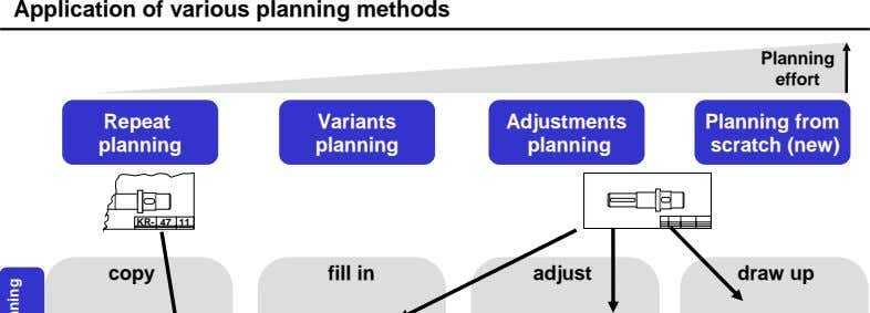 Application of various planning methods Planning effort Repeat Variants Adjustments Planning from planning