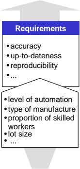 Requirements • accuracy • up-to-dateness • reproducibility • • level of automation • type of