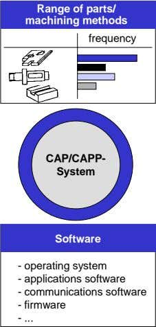 Range of parts/ machining methods frequency CAP/CAPP- System Software - operating system - applications software