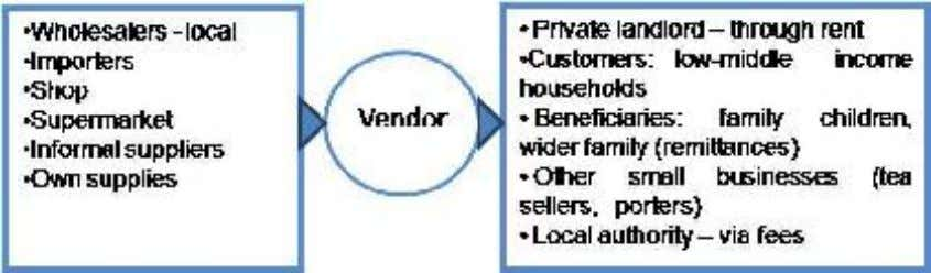 4 The Businesses Large vending economies are linked in complex value chains to city economies and