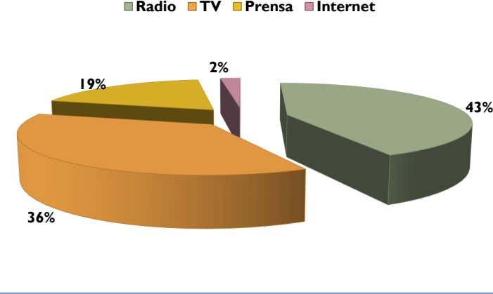 Internet Prensa Radio 43% 36% 19% TV 2%