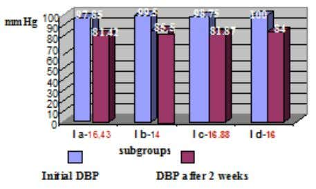 – the mean DBP value decr eased by 16 mmHg (Figure 4). Figure 4 Decrease in