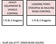HEAVY EQUIPMENT & VEHICLE LOADING POINT, STOCKPILE & HAULING ROAD CONTROL CONTROL 1 PJ &