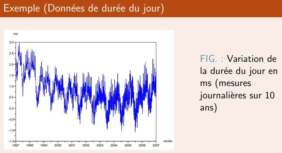 Exemple (Donn´ees de dur´ee du jour) ms 3.0 2.5 FIG. : Variation de 2.0 la