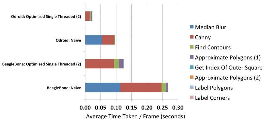 Figure 22: All implementations: average FPS for Odroid Figure 23: Naive to optimised implementation: breakdown of