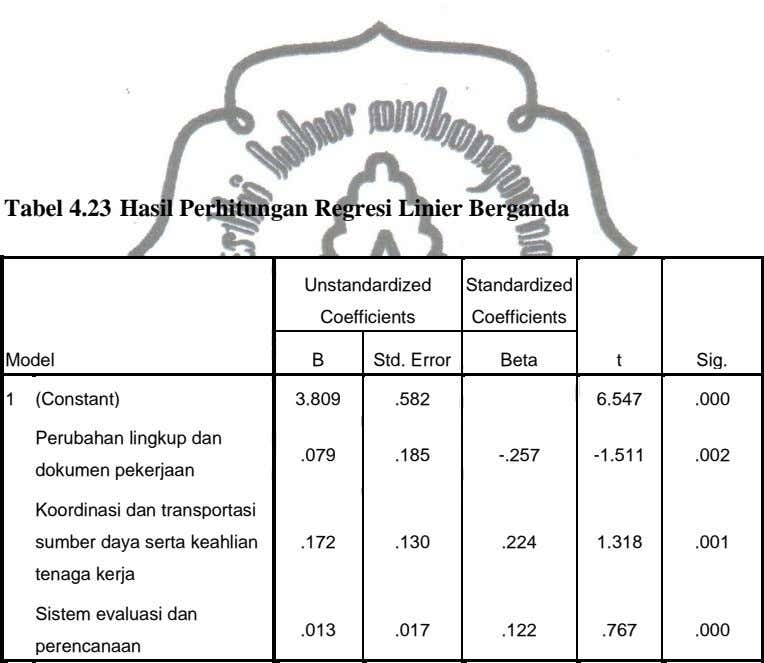 Tabel 4.23 Hasil Perhitungan Regresi Linier Berganda Unstandardized Standardized Coefficients Coefficients Model B