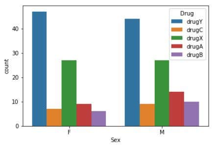 preprocessed the data and then segregate it as follows: Fig 7. Graph count vs sex. The