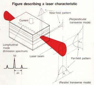 and a small portion is reflected back towards the sensor. Optics Diode Digital Laser Micro Signal
