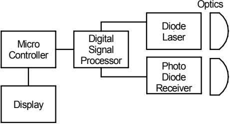 Optics Diode Digital Laser Micro Signal Controller Processor Photo Diode Receiver Display