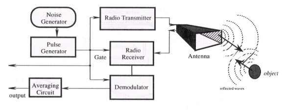 was developed by the Lawrence Livermore laboratory in 1993. Figure 7.28: Micropower impulse radar module and