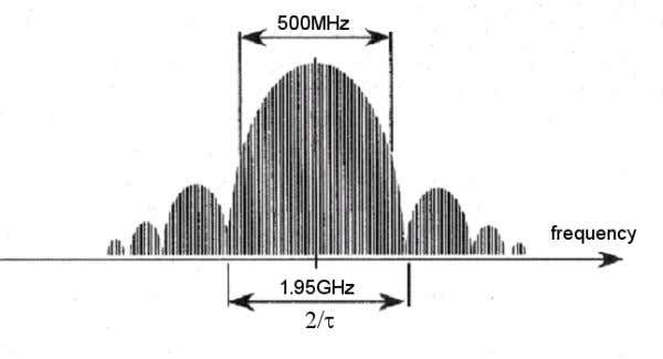 centr e frequency of 1.95GHz as shown in the figure below. Figure 7.29: Micropower impulse ra