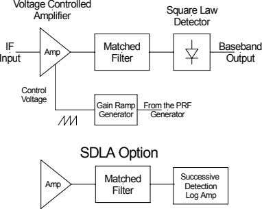 Voltage Controlled Square Law Amplifier Detector IF Matched Baseband Amp Input Filter Output Control Voltage