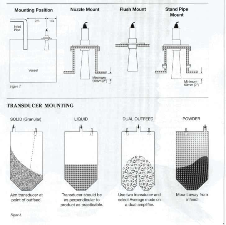 features of an acoustic pulse 7.2.8. Transducer Mounting and Placement Figure 7.3: Transducer mounting configurations