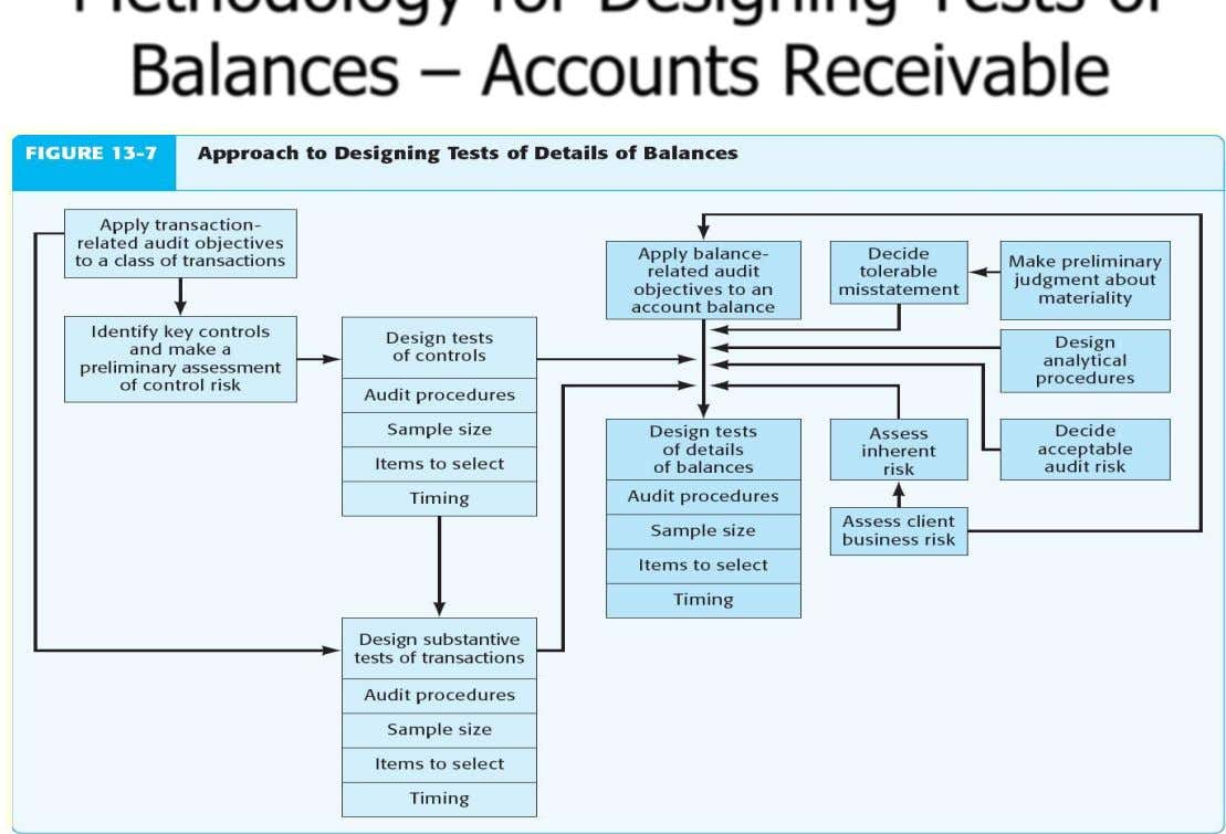 Methodology for Designing Tests of Balances – Accounts Receivable ©2012 Prentice Hall Business Publishing, Auditing 14/e,