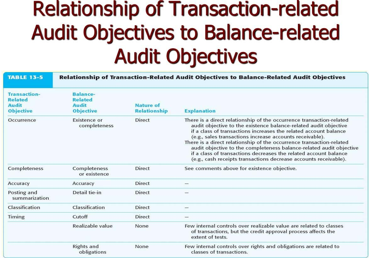 Relationship of Transaction-related Audit Objectives to Balance-related Audit Objectives Transaction- Balance- related related Audit Audit Nature