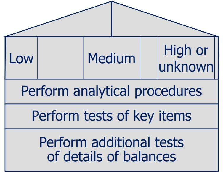 Low Medium High or unknown Perform analytical procedures Perform tests of key items Perform additional tests