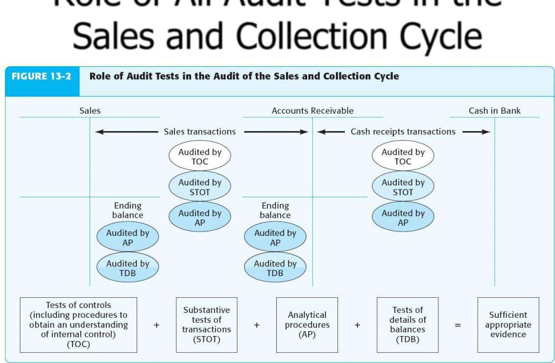 Role of All Audit Tests in the Sales and Collection Cycle ©2012 Prentice Hall Business Publishing,