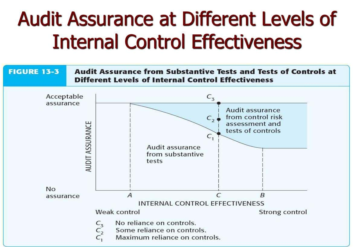 Audit Assurance at Different Levels of Internal Control Effectiveness