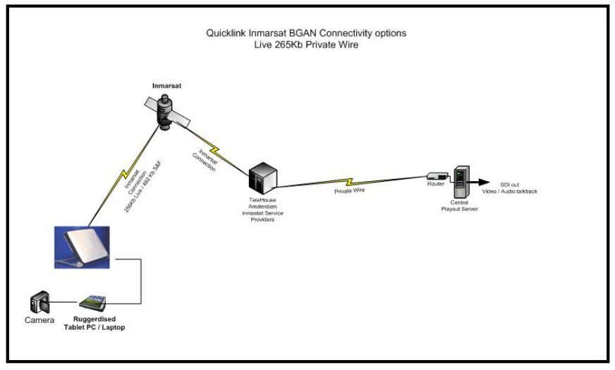 to set up BGAN for use with Quicklink and gives an example of a Quicklink configuration.