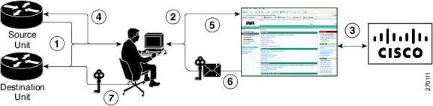a license. Figure 5: License Transfer Work Flow The following summary is for a license transfer