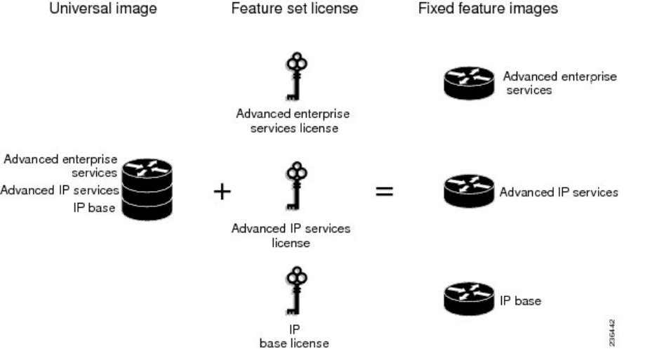 image. Figure 1: Example of Universal Image Components N o t e The Cisco ASR 1001
