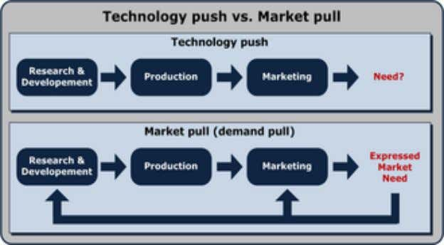 "Market introduction strategy Example pull: New Porsche car > ""branding"" > existing need Example push: New"